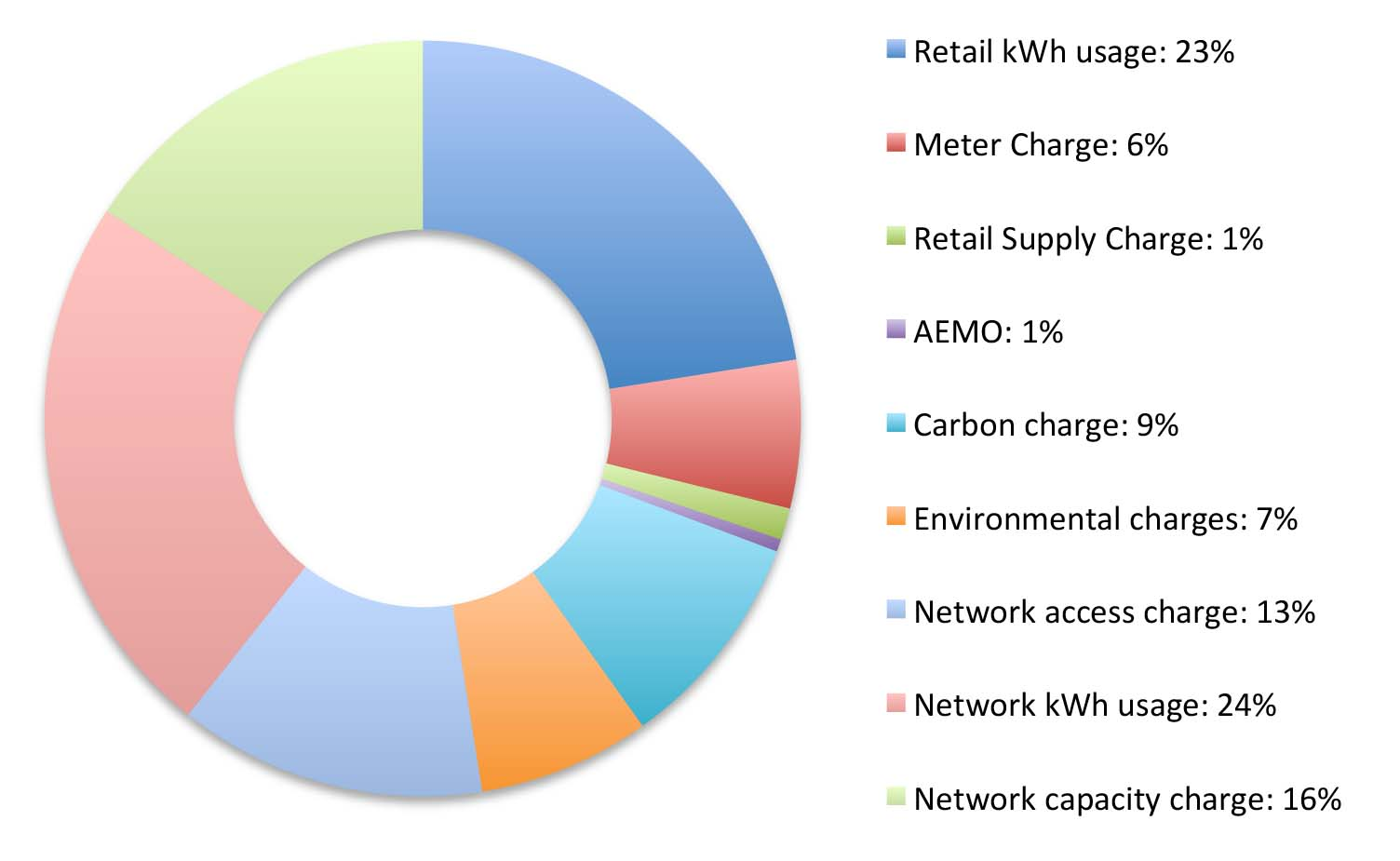Huxham Energy Consulting Understanding business electricity costs ...